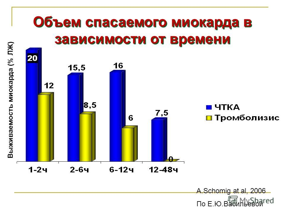 Объем спасаемого миокарда в зависимости от времени А.Schomig at al, 2006 По Е.Ю.Васильевой Выживаемость миокарда (% ЛЖ)