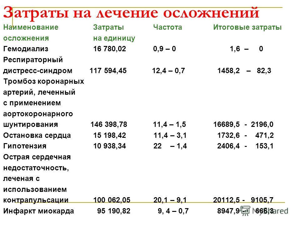 Затраты на лечение осложнений Наименование ЗатратыЧастота Итоговые затраты осложнения на единицу Гемодиализ 16 780,02 0,9 – 0 1,6 – 0 Респираторный дистресс-синдром 117 594,45 12,4 – 0,7 1458,2 – 82,3 Тромбоз коронарных артерий, леченный с применение