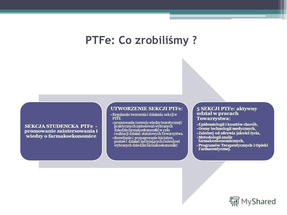PTFe: Co zrobiliśmy ? SEKCJA STUDENCKA PTFe - promowanie zaintersowania i wiedzy o farmakoekonomice UTWORZENIE SEKCJI PTFe: Regulamin tworzenia i działania sekcji w PTFE promowanie rozwoju wiedzy teoretycznej i praktycznych zastosowań wybranych dzied