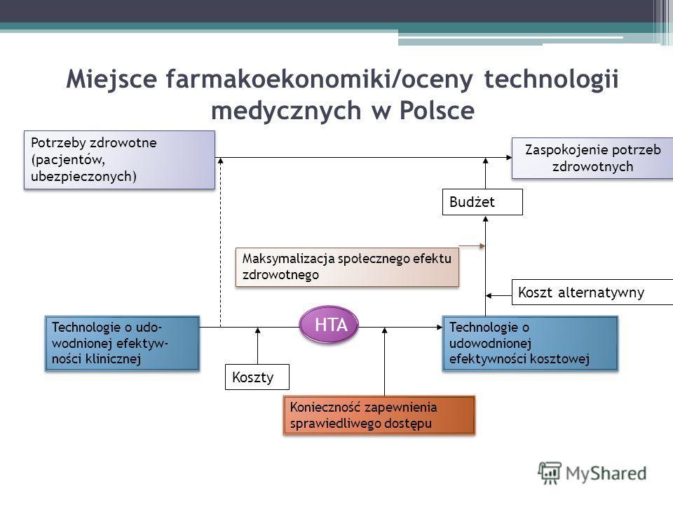 Miejsce farmakoekonomiki/oceny technologii medycznych w Polsce Technologie o udo- wodnionej efektyw- ności klinicznej Zaspokojenie potrzeb zdrowotnych Koszty Technologie o udowodnionej efektywności kosztowej Maksymalizacja społecznego efektu zdrowotn