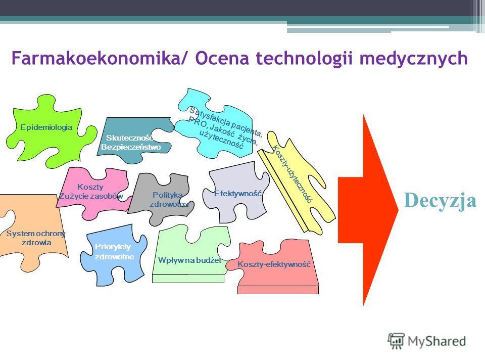 Farmakoekonomika/ Ocena technologii medycznych Koszty-efektywność Koszty-użyteczność Wpływ na budżet Koszty Zużycie zasobów Epidemiologia Satysfakcja pacjenta, PRO, Jakość życia, użyteczność System ochrony zdrowia Efficacy Skuteczność Bezpieczeństwo