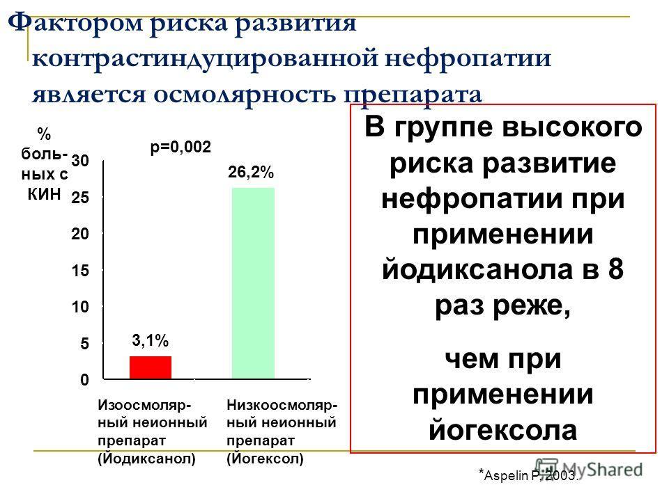 Фактором риска развития контрастиндуцированной нефропатии является осмолярность препарата % боль- ных с КИН 3,1% 26,2% 0 5 10 15 20 25 30 p=0,002 Изоосмоляр- ный неионный препарат (Йодиксанол) Низкоосмоляр- ный неионный препарат (Йогексол) В группе в