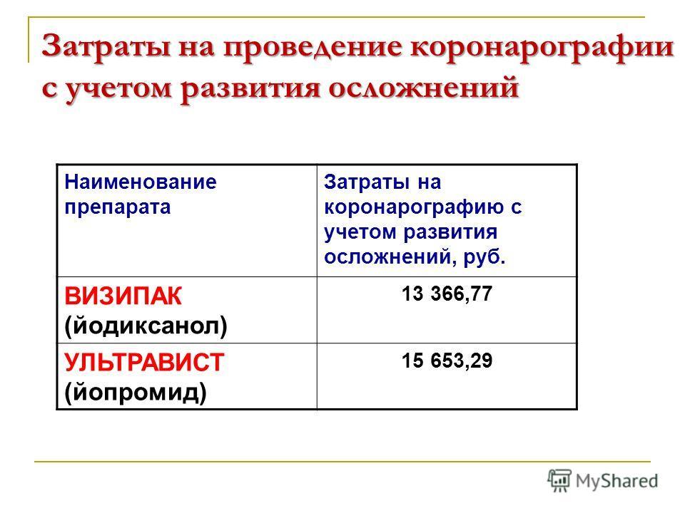 Затраты на проведение коронарографии с учетом развития осложнений Наименование препарата Затраты на коронарографию с учетом развития осложнений, руб. ВИЗИПАК (йодиксанол) 13 366,77 УЛЬТРАВИСТ (йопромид) 15 653,29