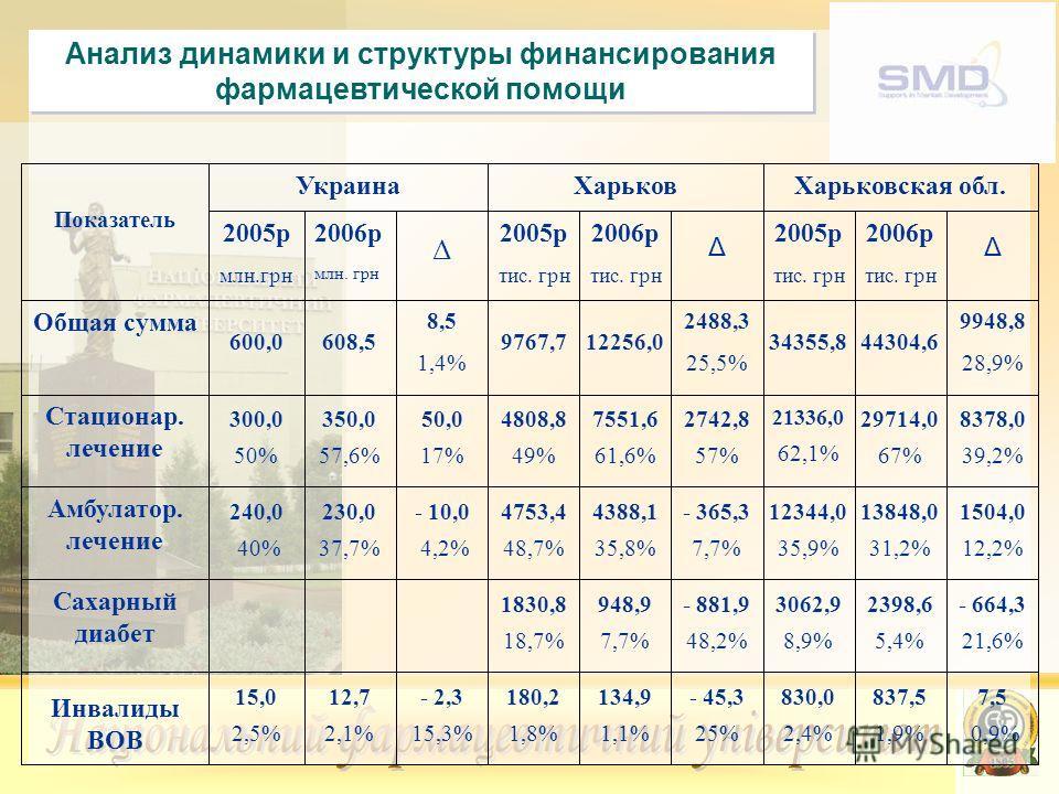 Анализ динамики и структуры финансирования фармацевтической помощи 7,5 0,9% 837,5 1,9% 830,0 2,4% - 45,3 25% 134,9 1,1% 180,2 1,8% - 2,3 15,3% 12,7 2,1% 15,0 2,5% Инвалиды ВОВ - 664,3 21,6% 2398,6 5,4% 3062,9 8,9% - 881,9 48,2% 948,9 7,7% 1830,8 18,7