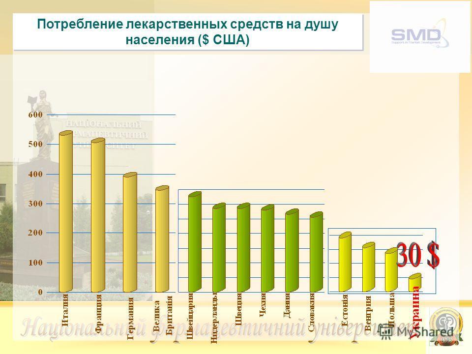 Потребление лекарственных средств на душу населения ($ США)