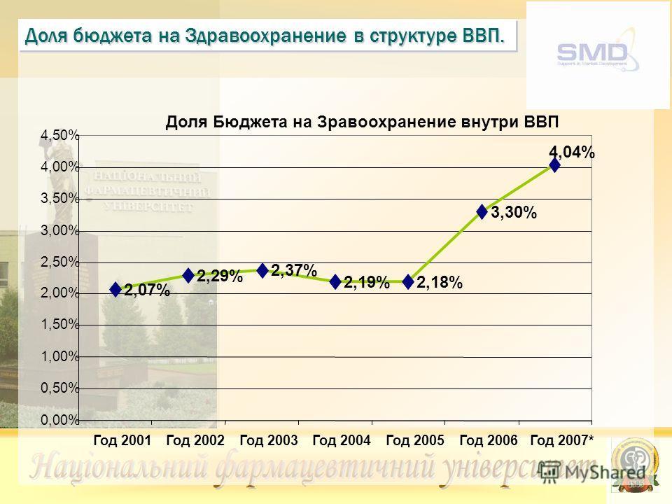 Доля бюджета на Здравоохранение в структуре ВВП. Доля Бюджета на Зравоохранение внутри ВВП 2,07% 2,29% 2,37% 2,19%2,18% 3,30% 4,04% 0,00% 0,50% 1,00% 1,50% 2,00% 2,50% 3,00% 3,50% 4,00% 4,50% Год 2001Год 2002Год 2003Год 2004Год 2005Год 2006Год 2007*
