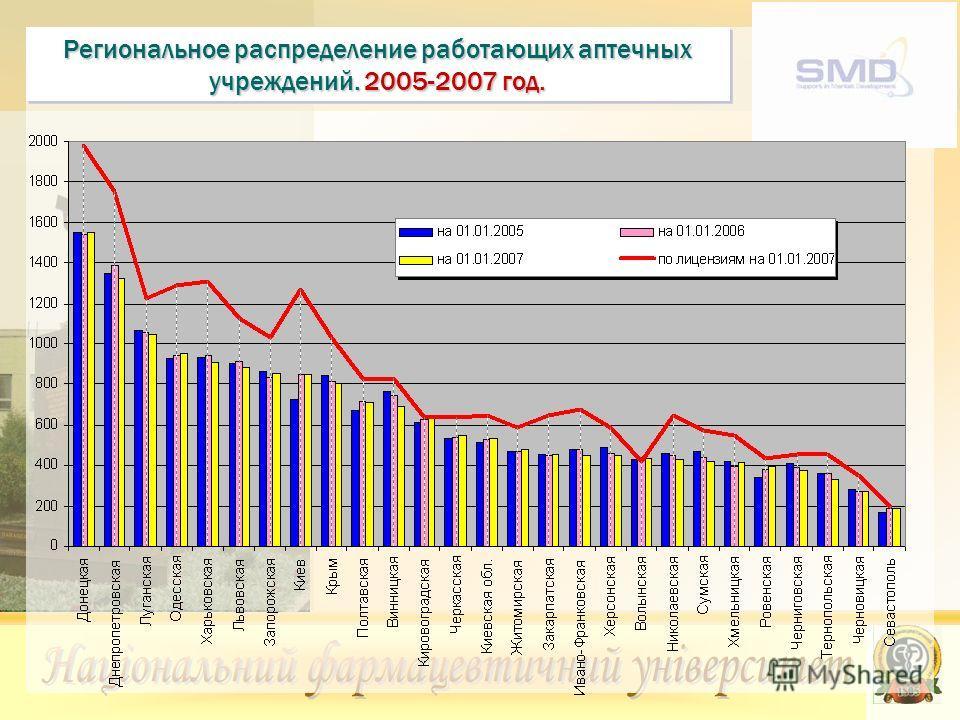 Региональное распределение работающих аптечных учреждений. 2005-2007 год.