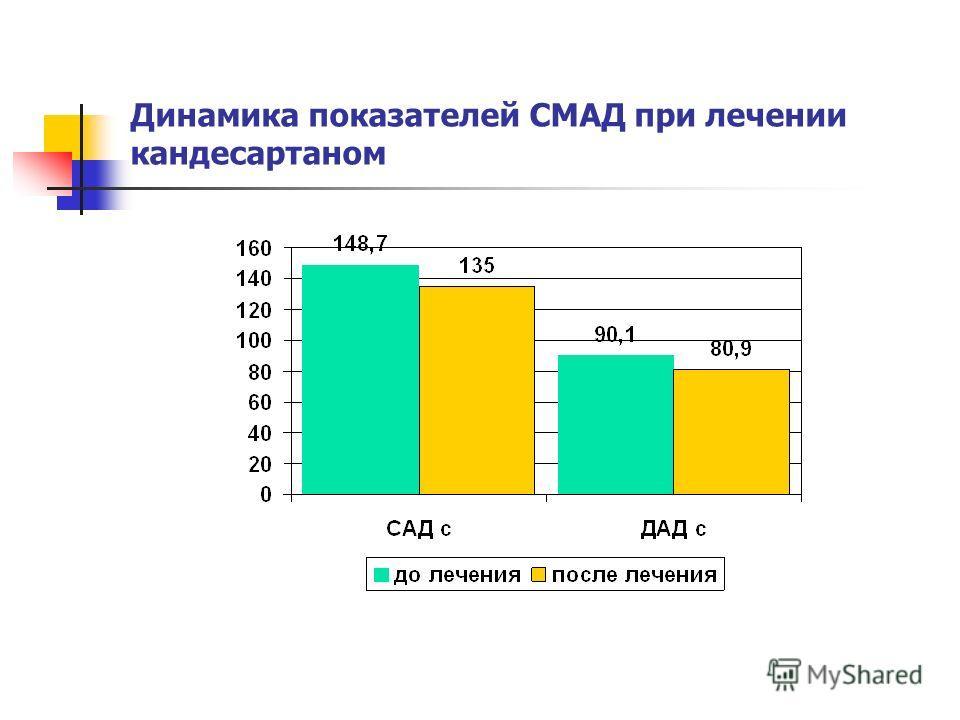 Динамика показателей СМАД при лечении кандесартаном