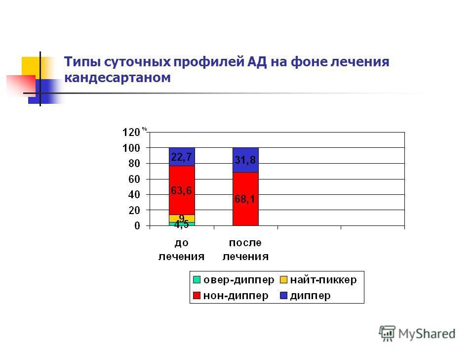 Типы суточных профилей АД на фоне лечения кандесартаном