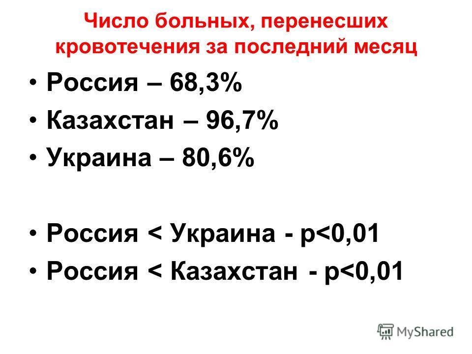 Число больных, перенесших кровотечения за последний месяц Россия – 68,3% Казахстан – 96,7% Украина – 80,6% Россия < Украина - р