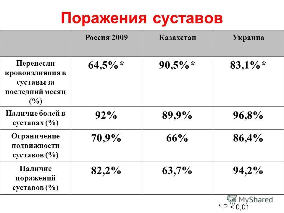 Поражения суставов Россия 2009КазахстанУкраина Перенесли кровоизлияния в суставы за последний месяц (%) 64,5%*90,5%*83,1%* Наличие болей в суставах (%) 92%89,9%96,8% Ограничение подвижности суставов (%) 70,9%66%86,4% Наличие поражений суставов (%) 82