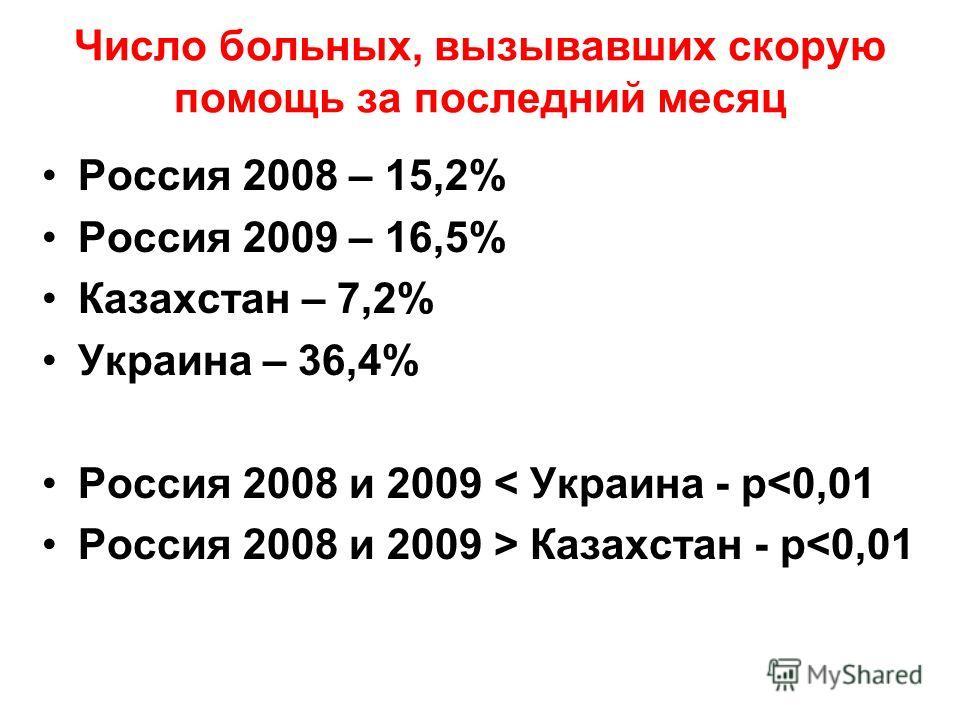 Число больных, вызывавших скорую помощь за последний месяц Россия 2008 – 15,2% Россия 2009 – 16,5% Казахстан – 7,2% Украина – 36,4% Россия 2008 и 2009 < Украина - р Казахстан - р