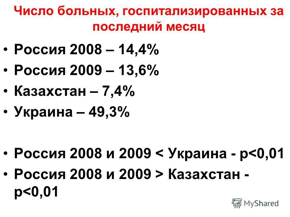 Число больных, госпитализированных за последний месяц Россия 2008 – 14,4% Россия 2009 – 13,6% Казахстан – 7,4% Украина – 49,3% Россия 2008 и 2009 < Украина - р Казахстан - р