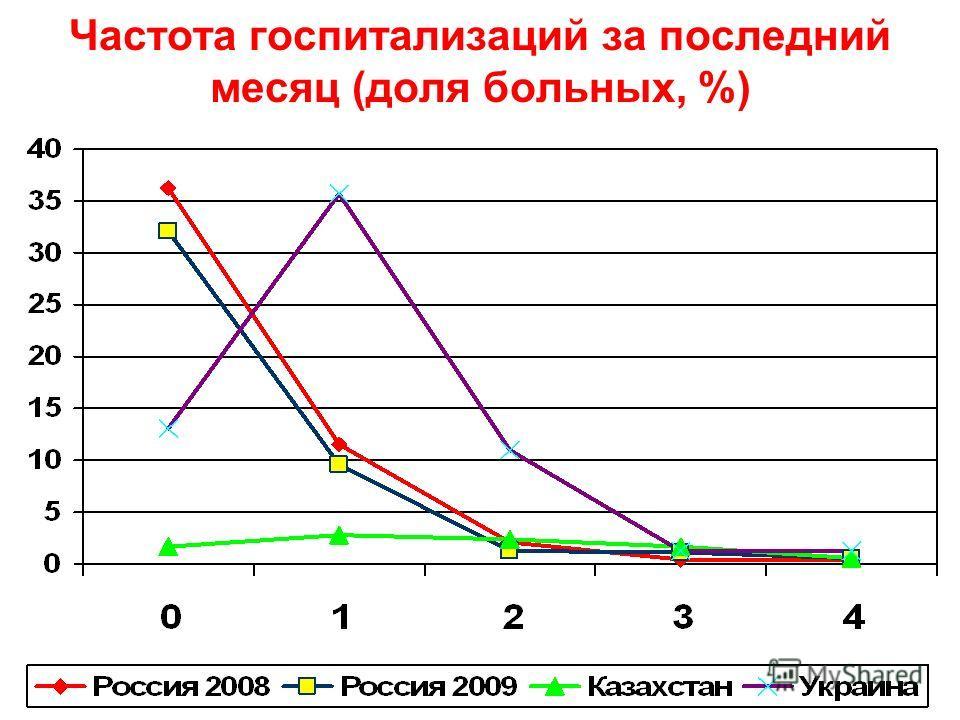 Частота госпитализаций за последний месяц (доля больных, %)