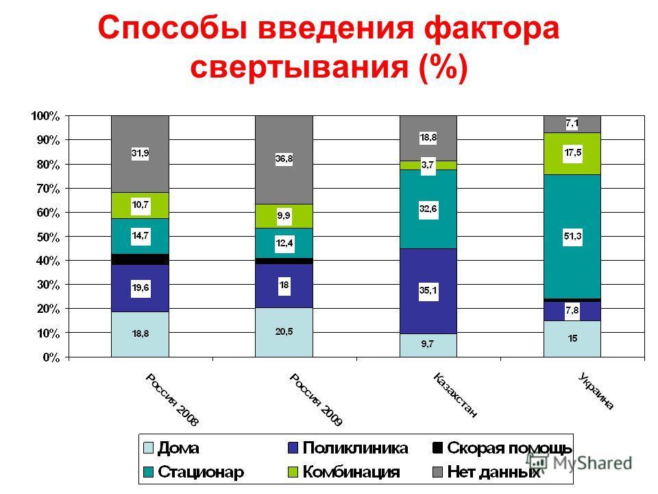 Способы введения фактора свертывания (%)