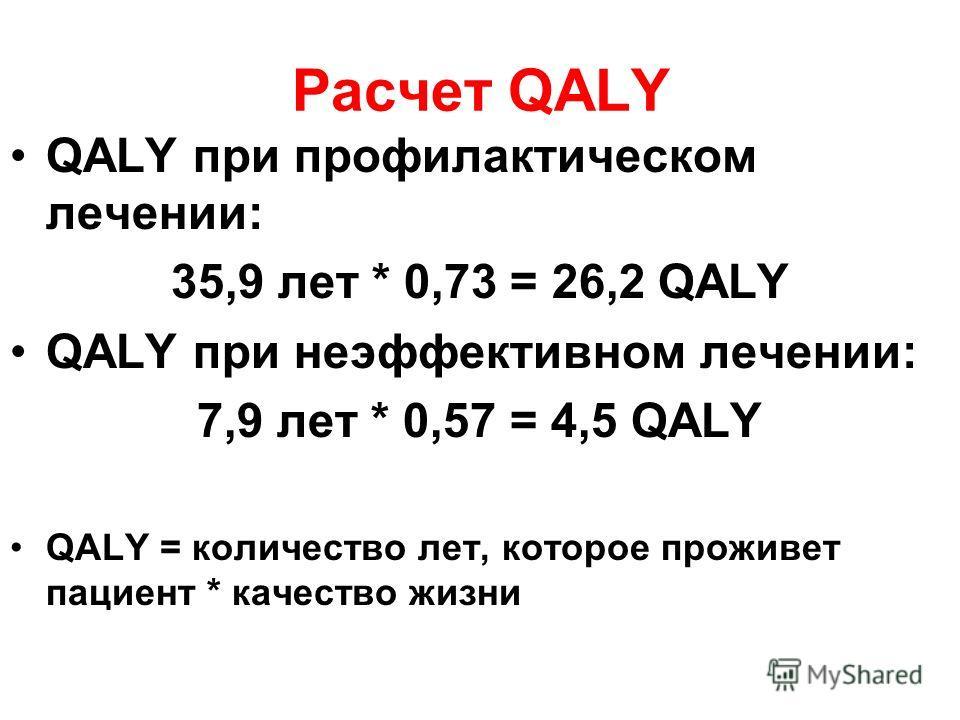 Расчет QALY QALY при профилактическом лечении: 35,9 лет * 0,73 = 26,2 QALY QALY при неэффективном лечении: 7,9 лет * 0,57 = 4,5 QALY QALY = количество лет, которое проживет пациент * качество жизни