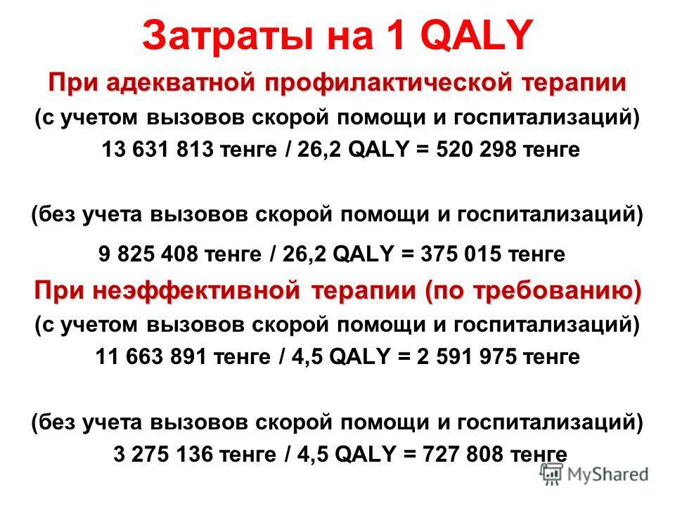 Затраты на 1 QALY При адекватной профилактической терапии (с учетом вызовов скорой помощи и госпитализаций) 13 631 813 тенге / 26,2 QALY = 520 298 тенге (без учета вызовов скорой помощи и госпитализаций) 9 825 408 тенге / 26,2 QALY = 375 015 тенге Пр