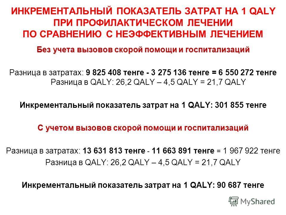 ИНКРЕМЕНТАЛЬНЫЙ ПОКАЗАТЕЛЬ ЗАТРАТ НА 1 QALY ПРИ ПРОФИЛАКТИЧЕСКОМ ЛЕЧЕНИИ ПО СРАВНЕНИЮ С НЕЭФФЕКТИВНЫМ ЛЕЧЕНИЕМ Без учета вызовов скорой помощи и госпитализаций Разница в затратах: 9 825 408 тенге - 3 275 136 тенге = 6 550 272 тенге Разница в QALY: 26