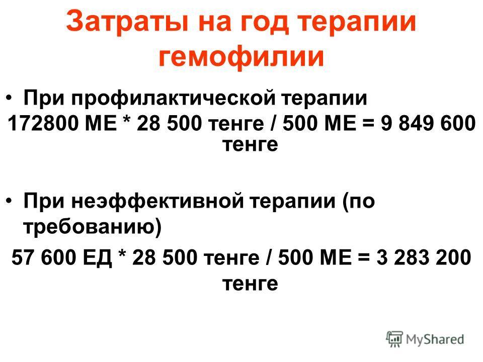 Затраты на год терапии гемофилии При профилактической терапии 172800 МЕ * 28 500 тенге / 500 МЕ = 9 849 600 тенге При неэффективной терапии (по требованию) 57 600 ЕД * 28 500 тенге / 500 МЕ = 3 283 200 тенге