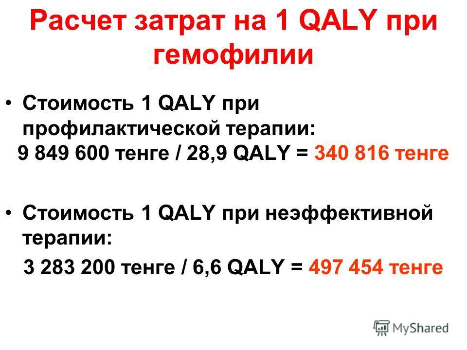 Расчет затрат на 1 QALY при гемофилии Стоимость 1 QALY при профилактической терапии: 9 849 600 тенге / 28,9 QALY = 340 816 тенге Стоимость 1 QALY при неэффективной терапии: 3 283 200 тенге / 6,6 QALY = 497 454 тенге