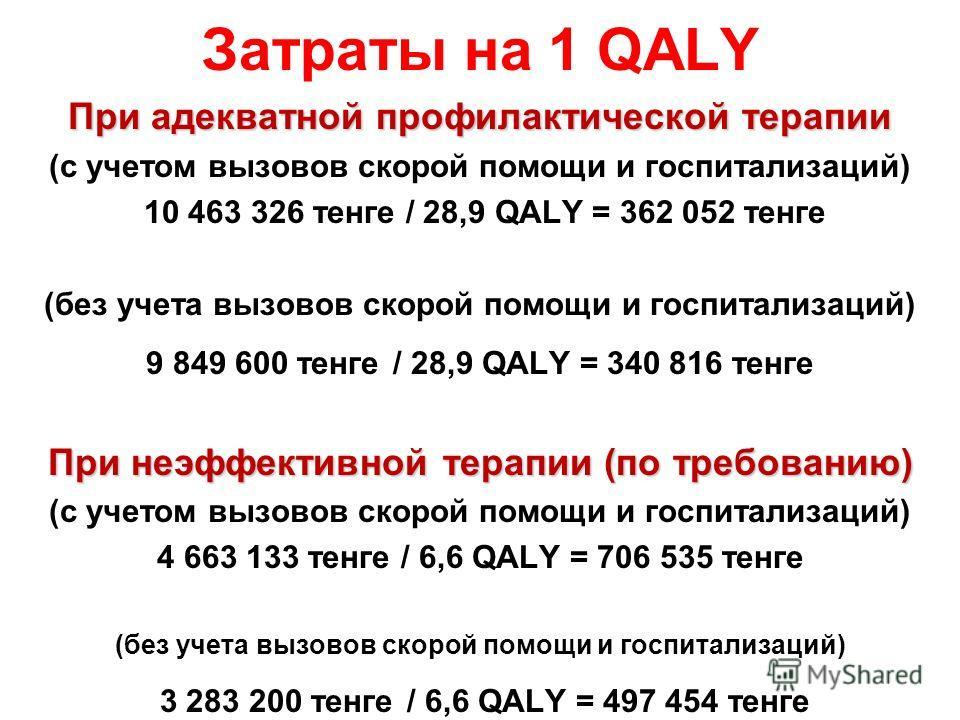 Затраты на 1 QALY При адекватной профилактической терапии (с учетом вызовов скорой помощи и госпитализаций) 10 463 326 тенге / 28,9 QALY = 362 052 тенге (без учета вызовов скорой помощи и госпитализаций) 9 849 600 тенге / 28,9 QALY = 340 816 тенге Пр