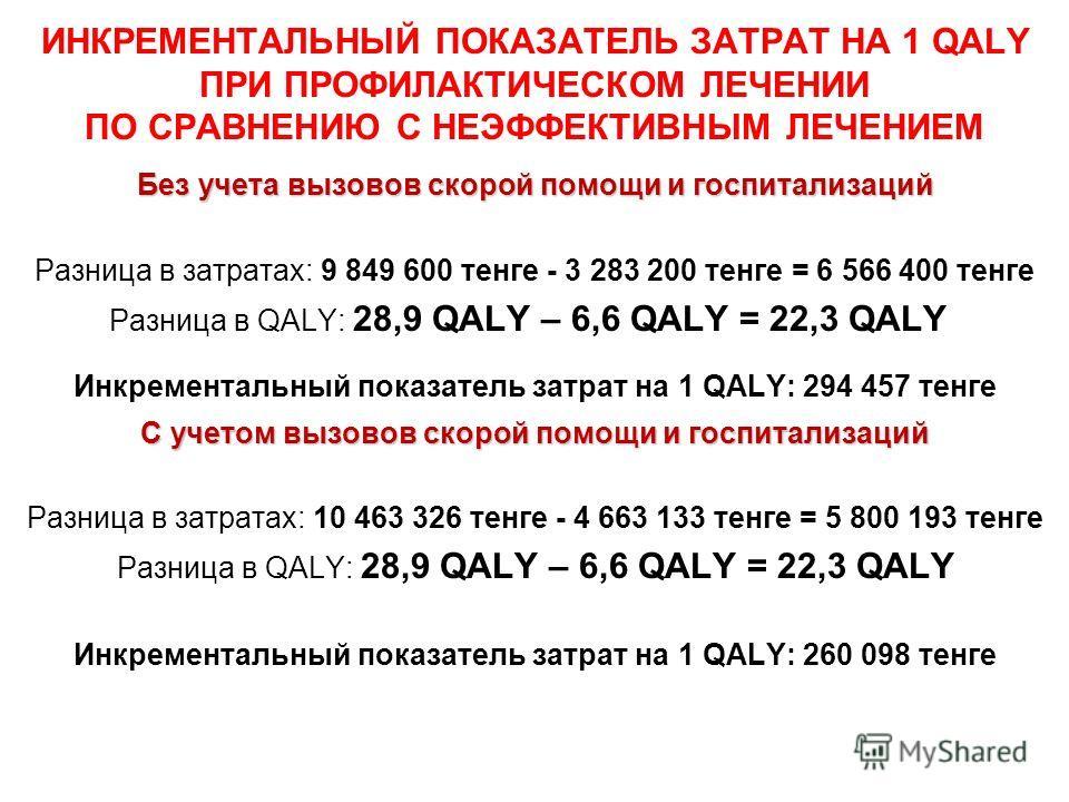 ИНКРЕМЕНТАЛЬНЫЙ ПОКАЗАТЕЛЬ ЗАТРАТ НА 1 QALY ПРИ ПРОФИЛАКТИЧЕСКОМ ЛЕЧЕНИИ ПО СРАВНЕНИЮ С НЕЭФФЕКТИВНЫМ ЛЕЧЕНИЕМ Без учета вызовов скорой помощи и госпитализаций Разница в затратах: 9 849 600 тенге - 3 283 200 тенге = 6 566 400 тенге Разница в QALY: 28