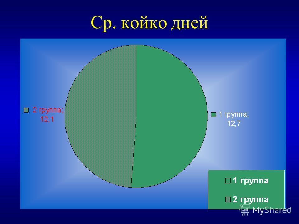 Ср. койко дней