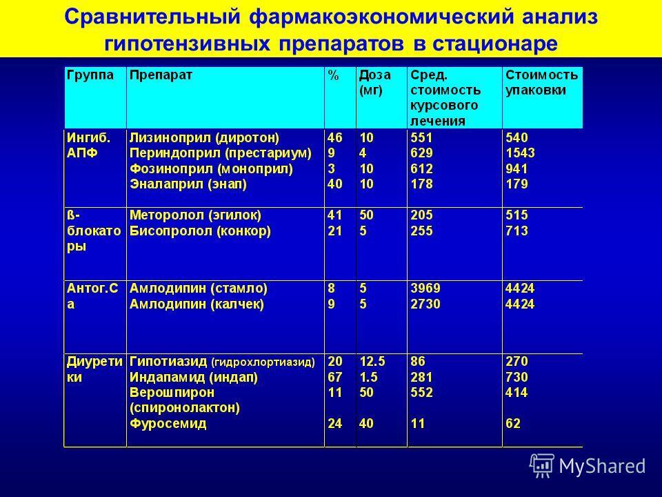 Сравнительный фармакоэкономический анализ гипотензивных препаратов в стационаре