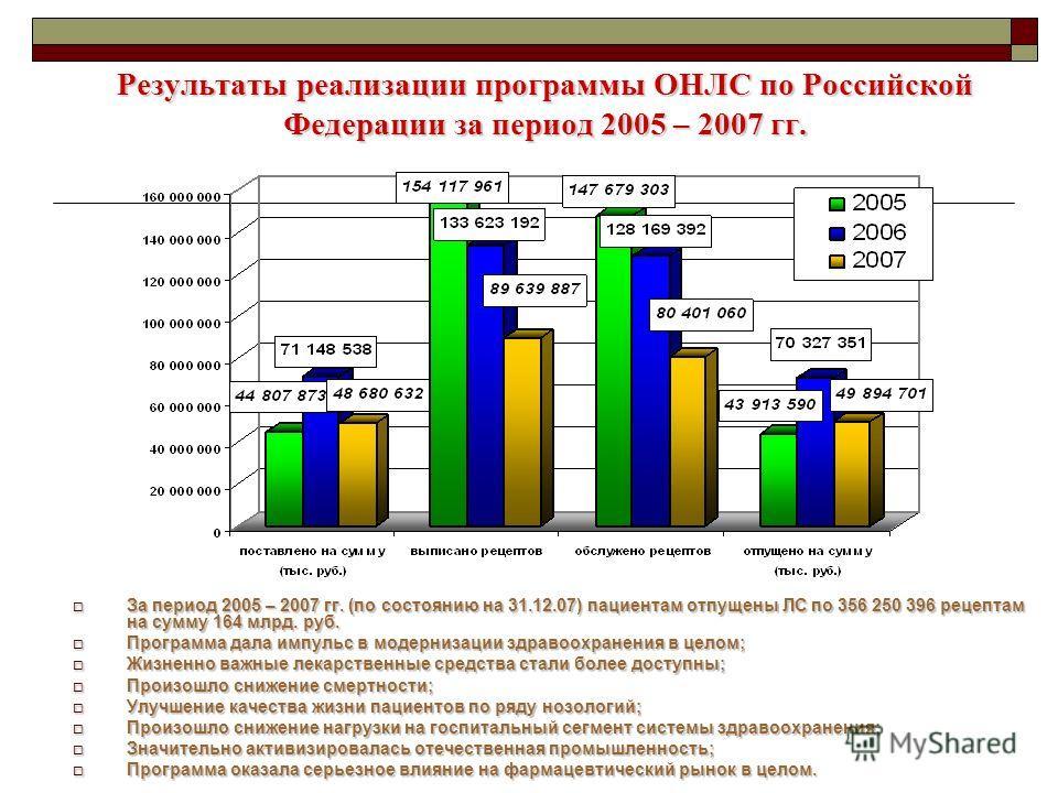 Результаты реализации программы ОНЛС по Российской Федерации за период 2005 – 2007 гг. За период 2005 – 2007 гг. (по состоянию на 31.12.07) пациентам отпущены ЛС по 356 250 396 рецептам на сумму 164 млрд. руб. За период 2005 – 2007 гг. (по состоянию