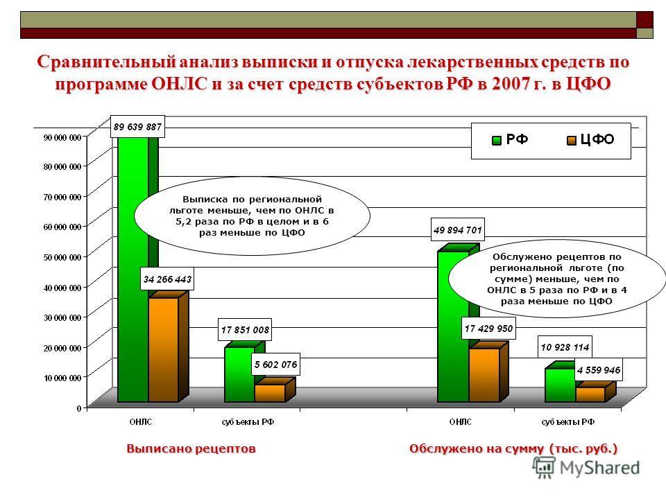 Сравнительный анализ выписки и отпуска лекарственных средств по программе ОНЛС и за счет средств субъектов РФ в 2007 г. в ЦФО Выписано рецептов Обслужено на сумму (тыс. руб.) Выписка по региональной льготе меньше, чем по ОНЛС в 5,2 раза по РФ в целом