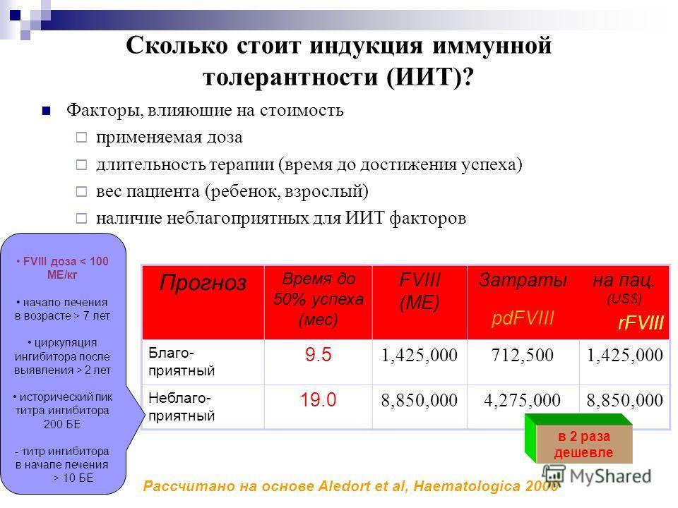 Сколько стоит индукция иммунной толерантности (ИИТ)? Факторы, влияющие на стоимость применяемая доза длительность терапии (время до достижения успеха) вес пациента (ребенок, взрослый) наличие неблагоприятных для ИИТ факторов Прогноз Время до 50% успе