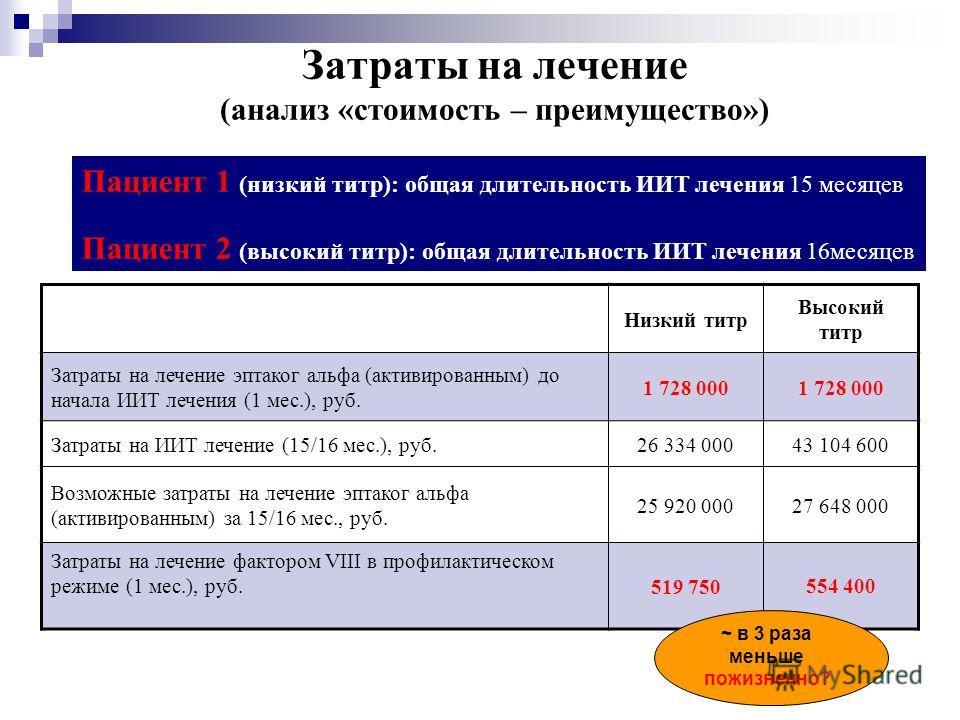 Затраты на лечение (анализ «стоимость – преимущество») Низкий титр Высокий титр Затраты на лечение эптаког альфа (активированным) до начала ИИТ лечения (1 мес.), руб. 1 728 000 Затраты на ИИТ лечение (15/16 мес.), руб.26 334 00043 104 600 Возможные з