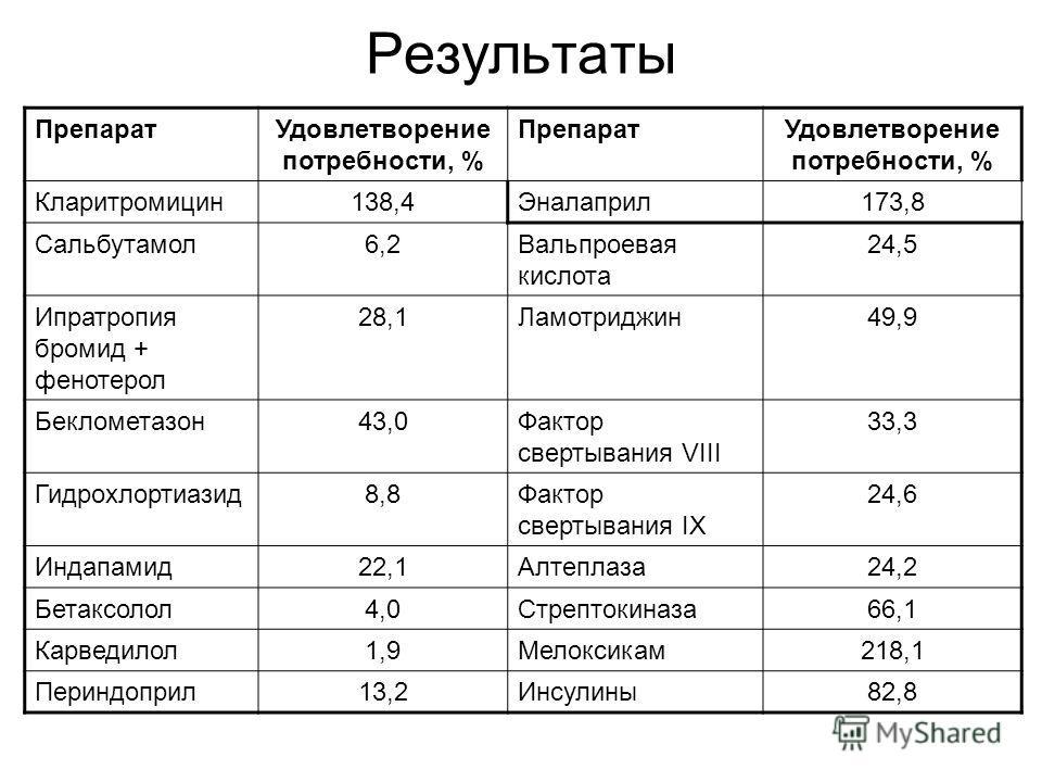 Результаты ПрепаратУдовлетворение потребности, % ПрепаратУдовлетворение потребности, % Кларитромицин138,4Эналаприл173,8 Сальбутамол6,2Вальпроевая кислота 24,5 Ипратропия бромид + фенотерол 28,1Ламотриджин49,9 Беклометазон43,0Фактор свертывания VIII 3