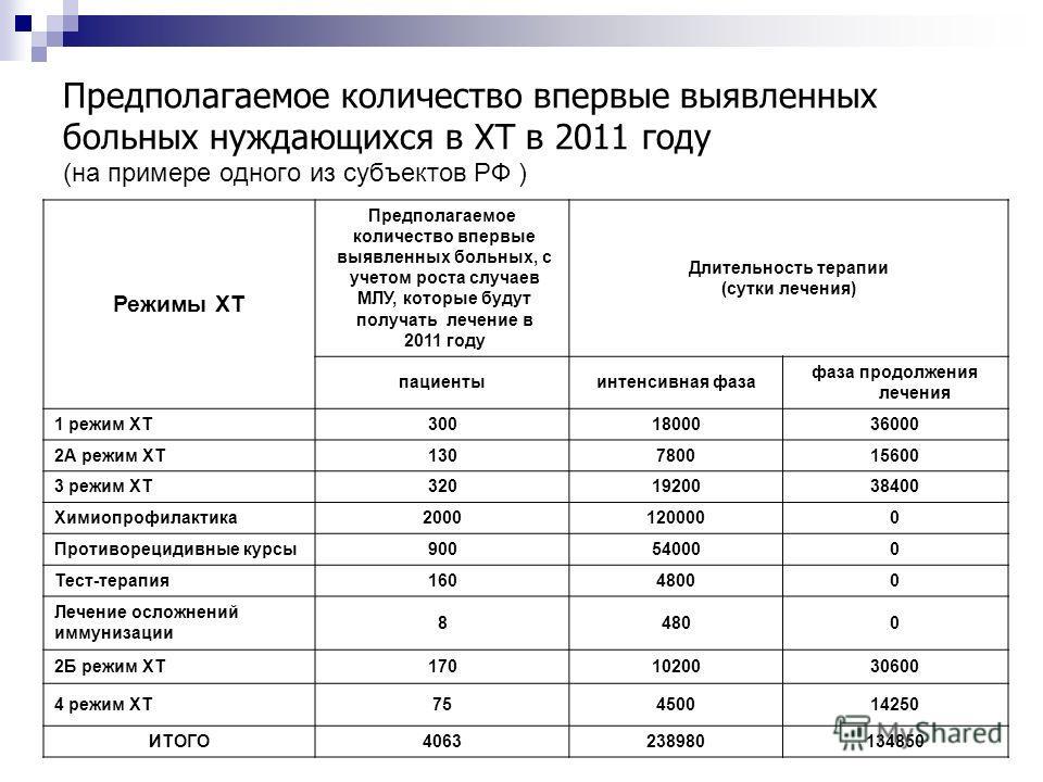 Предполагаемое количество впервые выявленных больных нуждающихся в ХТ в 2011 году (на примере одного из субъектов РФ ) Режимы ХТ Предполагаемое количество впервые выявленных больных, с учетом роста случаев МЛУ, которые будут получать лечение в 2011 г