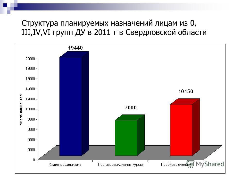 Структура планируемых назначений лицам из 0, III,IV,VI групп ДУ в 2011 г в Свердловской области