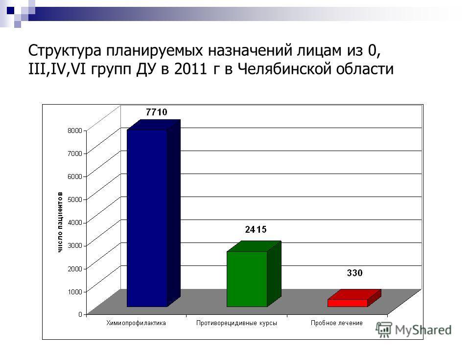 Структура планируемых назначений лицам из 0, III,IV,VI групп ДУ в 2011 г в Челябинской области