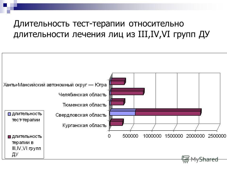 Длительность тест-терапии относительно длительности лечения лиц из III,IV,VI групп ДУ
