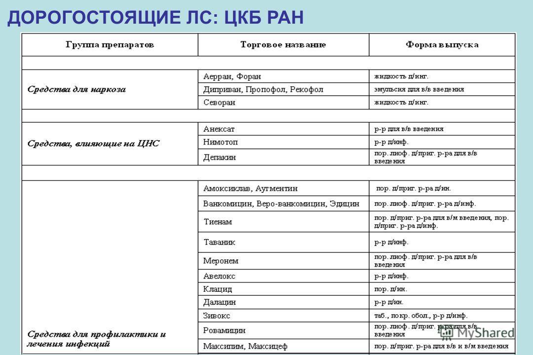 ДОРОГОСТОЯЩИЕ ЛС: ЦКБ РАН