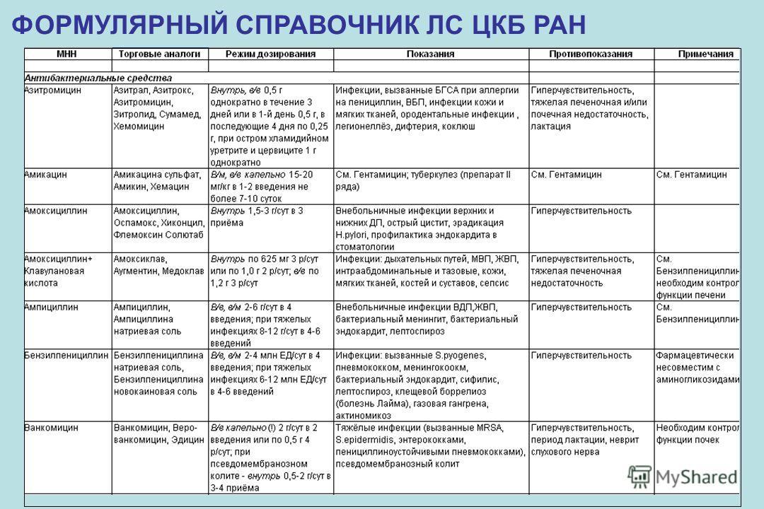 ФОРМУЛЯРНЫЙ СПРАВОЧНИК ЛС ЦКБ РАН