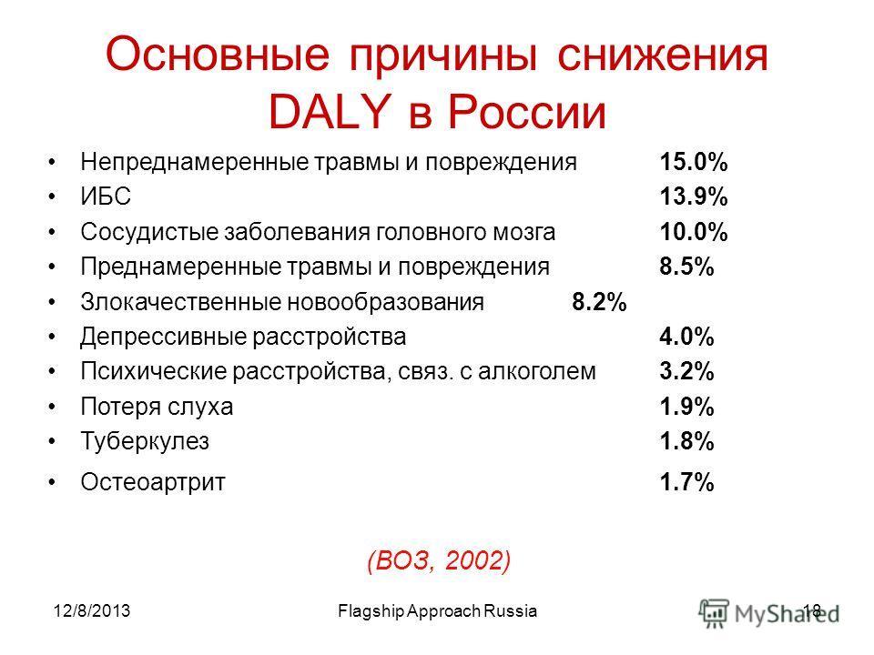 12/8/2013Flagship Approach Russia18 Основные причины снижения DALY в России Непреднамеренные травмы и повреждения 15.0% ИБС13.9% Сосудистые заболевания головного мозга10.0% Преднамеренные травмы и повреждения8.5% Злокачественные новообразования8.2% Д