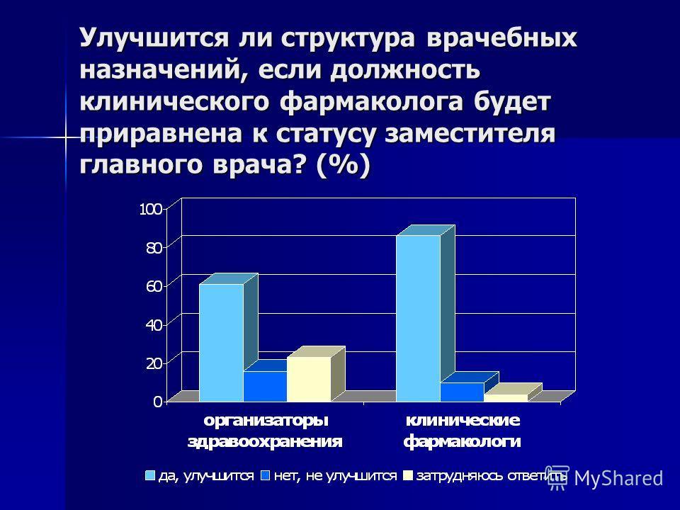 Улучшится ли структура врачебных назначений, если должность клинического фармаколога будет приравнена к статусу заместителя главного врача? (%)