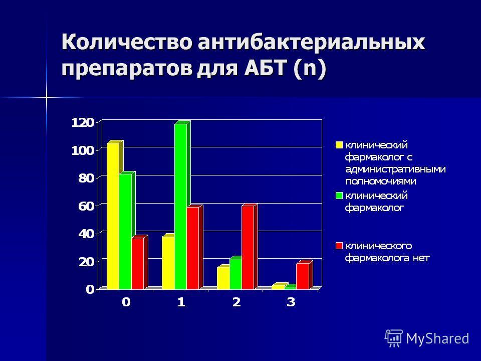 Количество антибактериальных препаратов для АБТ (n)