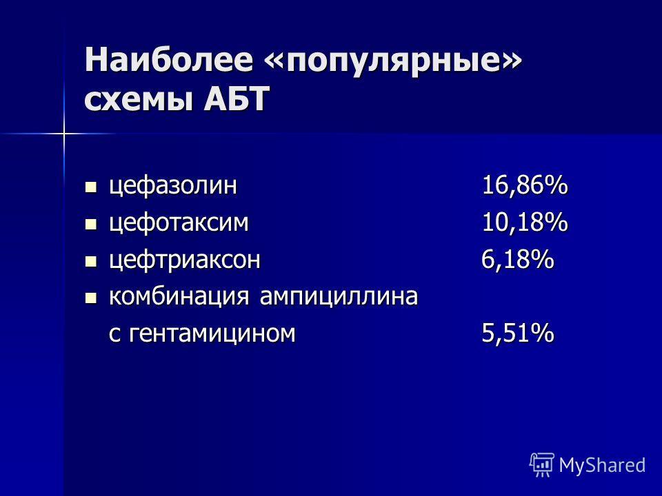 Наиболее «популярные» схемы АБТ цефазолин16,86% цефазолин16,86% цефотаксим 10,18% цефотаксим 10,18% цефтриаксон 6,18% цефтриаксон 6,18% комбинация ампициллина комбинация ампициллина с гентамицином5,51%