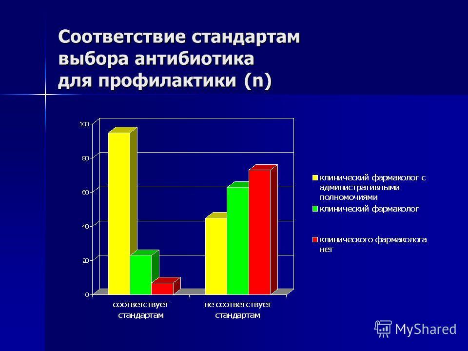 Соответствие стандартам выбора антибиотика для профилактики (n)