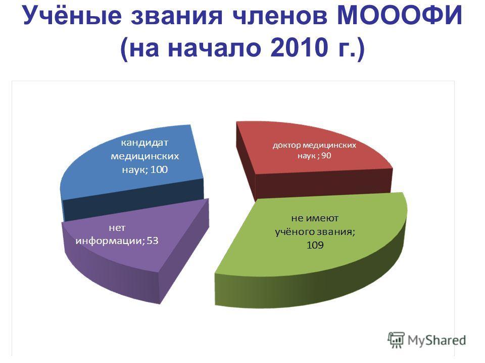 Учёные звания членов МОООФИ (на начало 2010 г.)