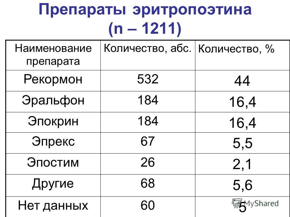 Препараты эритропоэтина (n – 1211) Наименование препарата Количество, абс. Количество, % Рекормон532 44 Эральфон184 16,4 Эпокрин184 16,4 Эпрекс67 5,5 Эпостим26 2,1 Другие68 5,6 Нет данных60 5