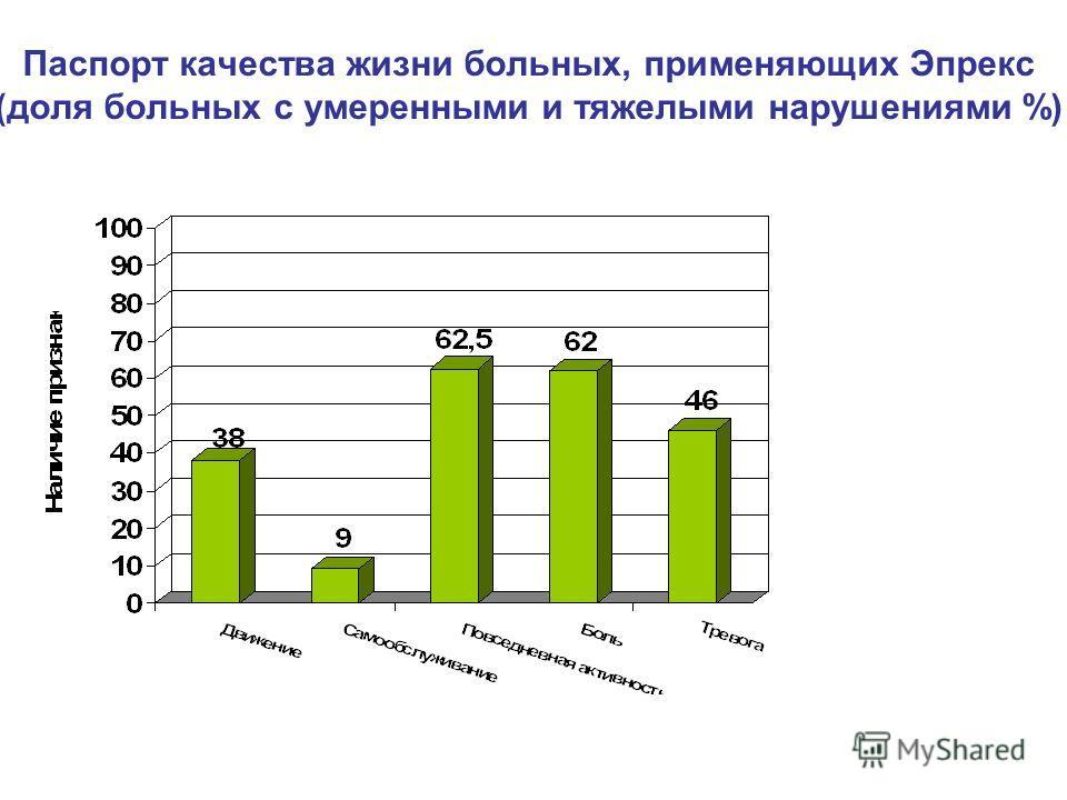 Паспорт качества жизни больных, применяющих Эпрекс (доля больных с умеренными и тяжелыми нарушениями %)