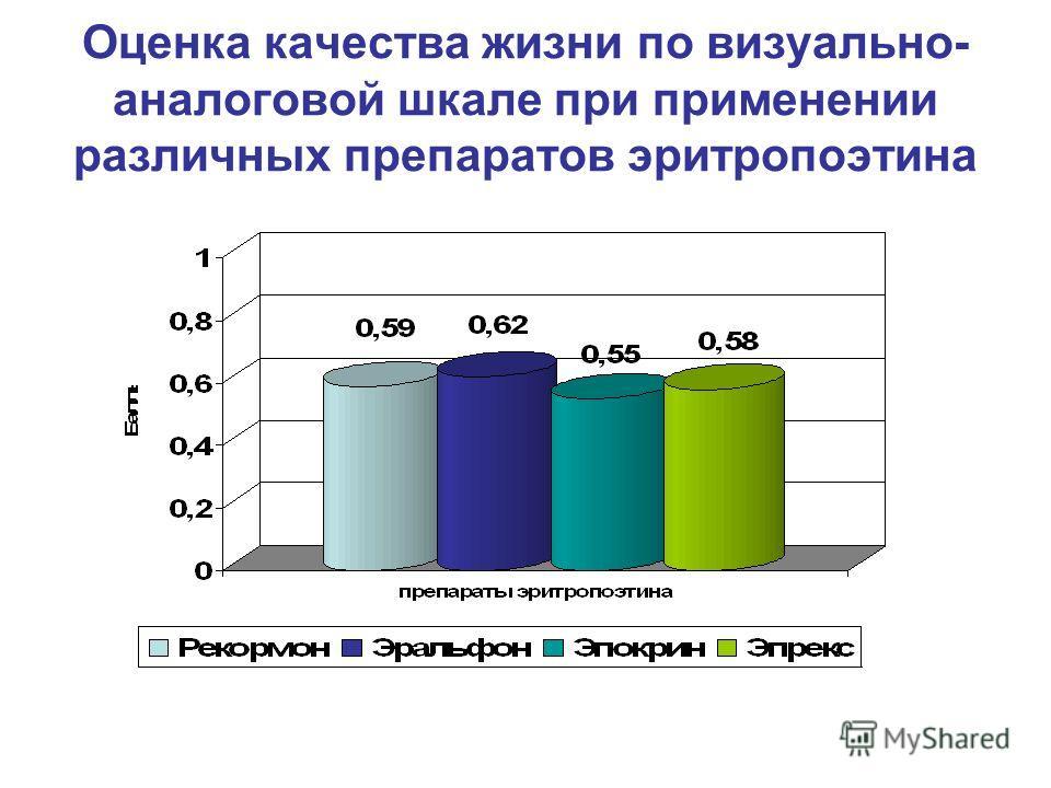 Оценка качества жизни по визуально- аналоговой шкале при применении различных препаратов эритропоэтина