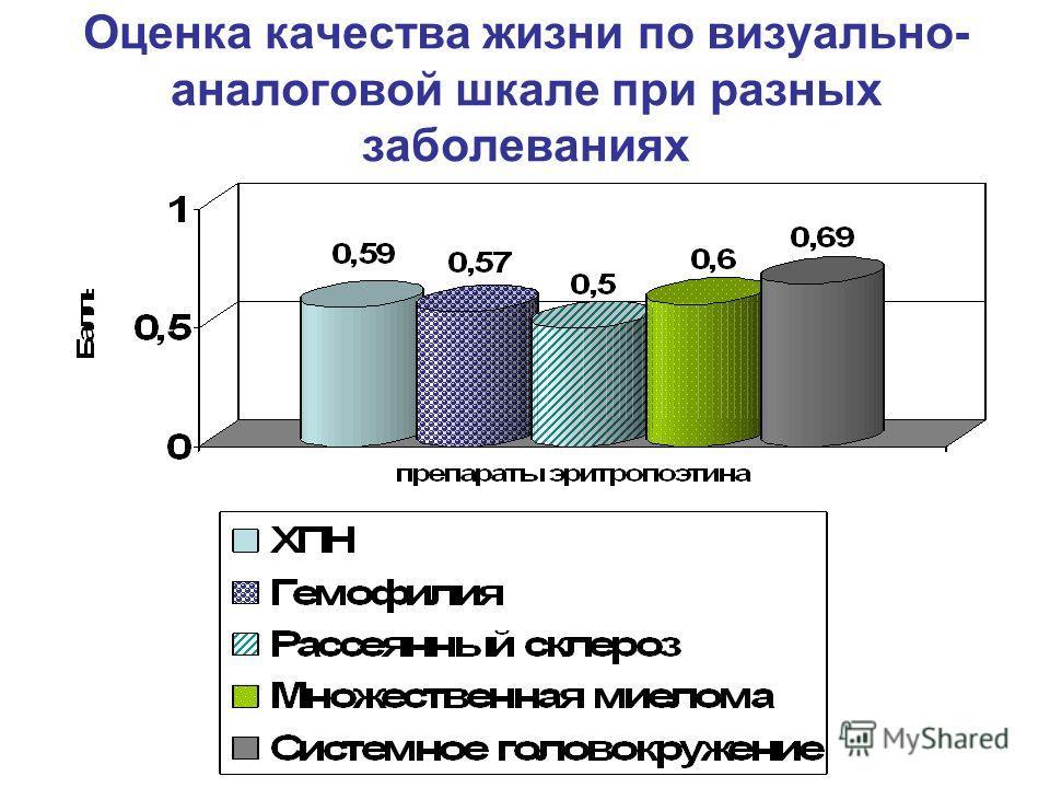 Оценка качества жизни по визуально- аналоговой шкале при разных заболеваниях