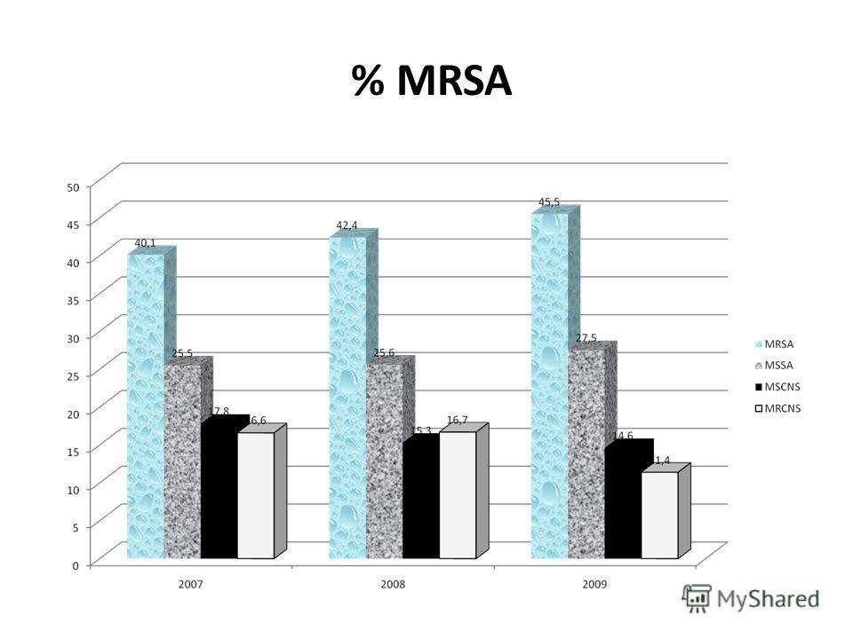 % MRSA
